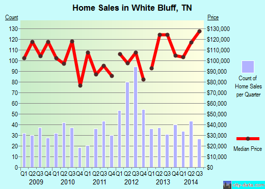 White Bluff,TN real estate house value index trend