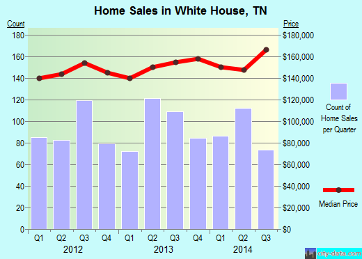 White House,TN real estate house value index trend