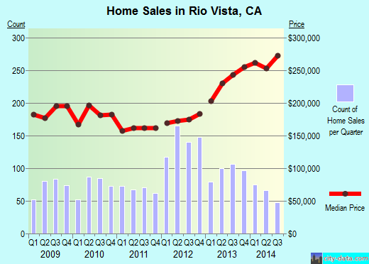 Rio Vista,CA real estate house value index trend