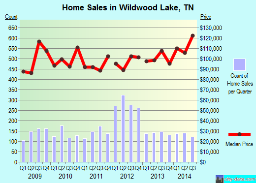 Wildwood Lake,TN real estate house value index trend