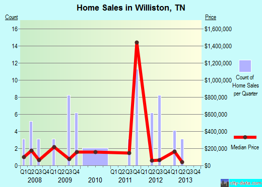 Williston,TN real estate house value index trend