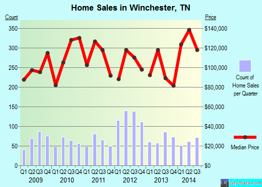 Winchester,TN real estate house value index trend