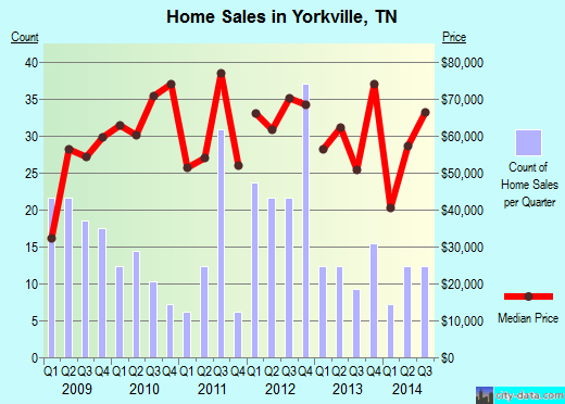 Yorkville,TN real estate house value index trend