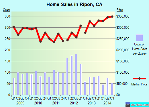 Ripon,CA real estate house value index trend