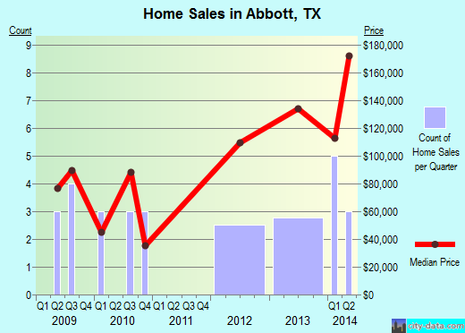 Abbott,TX real estate house value index trend