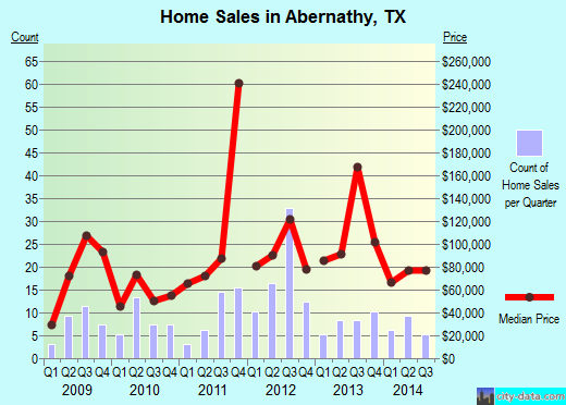 Abernathy,TX real estate house value index trend