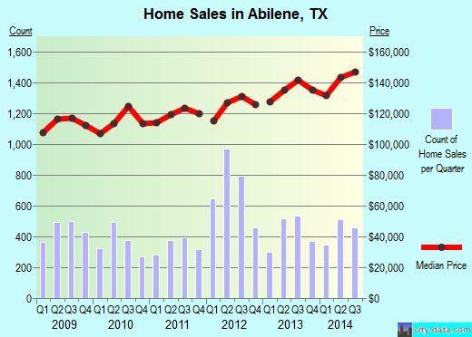 Abilene,TX real estate house value index trend
