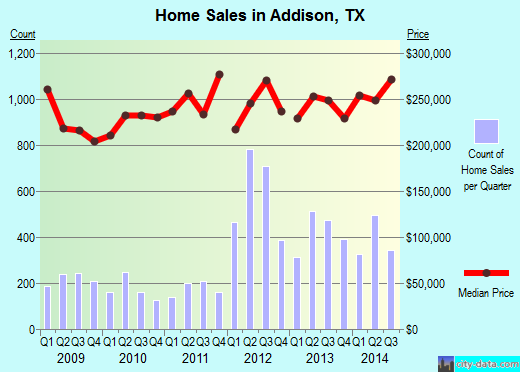 Addison,TX real estate house value index trend