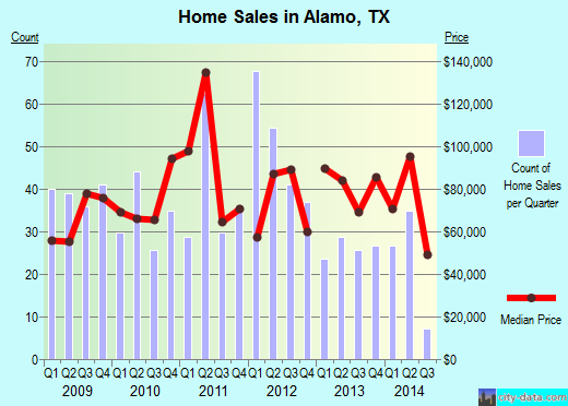 Alamo,TX real estate house value index trend