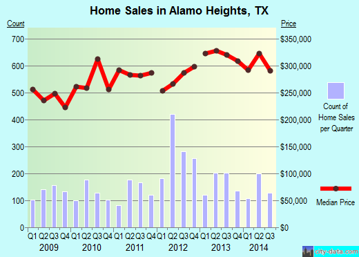Alamo Heights,TX real estate house value index trend
