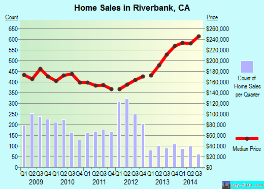 Riverbank,CA real estate house value index trend