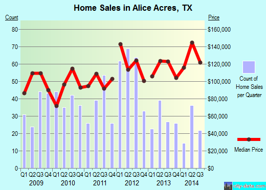Alice Acres,TX real estate house value index trend