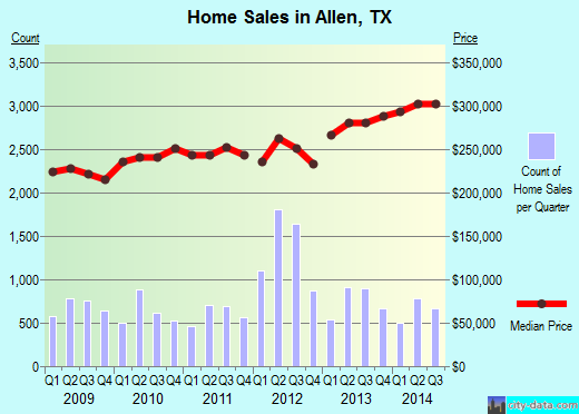 Allen,TX real estate house value index trend