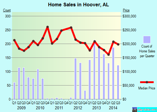 Hoover,AL real estate house value index trend