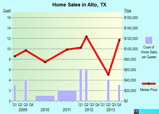 Alto,TX real estate house value index trend