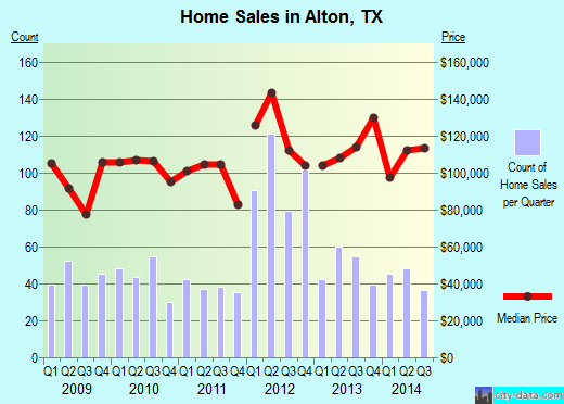 Alton, TX index of house prices