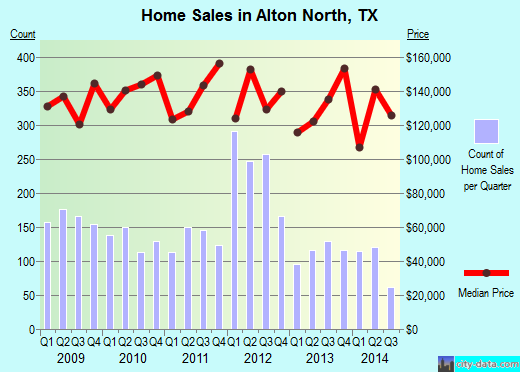 Alton North,TX real estate house value index trend
