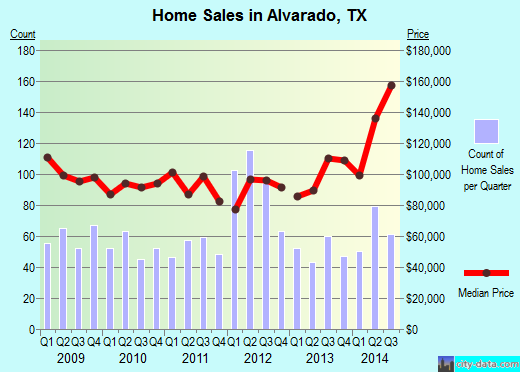 Alvarado,TX real estate house value index trend