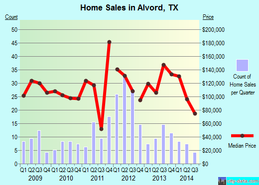 Alvord,TX real estate house value index trend