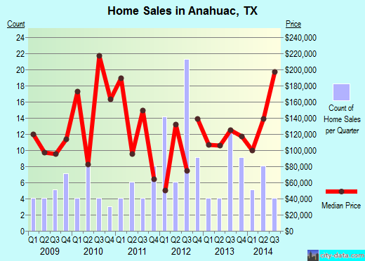 Anahuac,TX real estate house value index trend