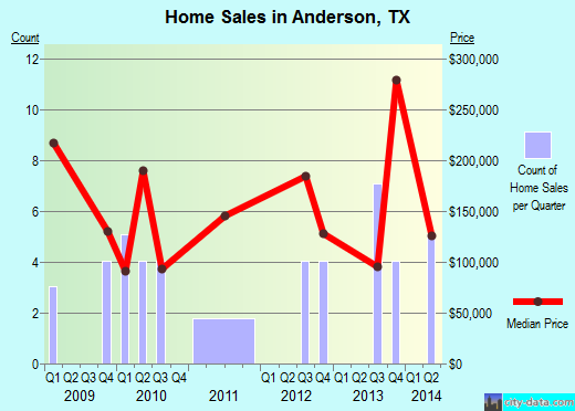 Anderson,TX real estate house value index trend