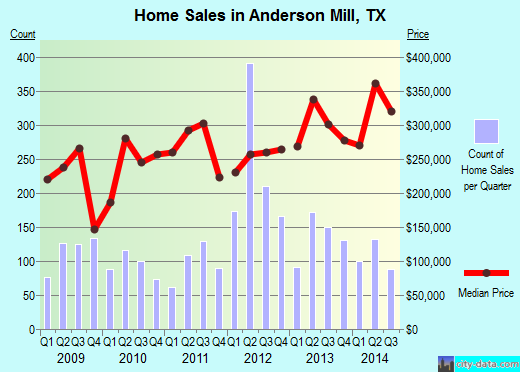 Anderson Mill,TX real estate house value index trend