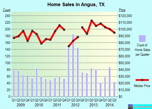 Angus,TX real estate house value index trend