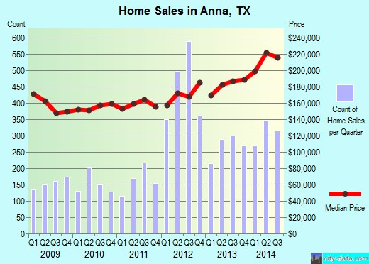 Anna, TX index of house prices