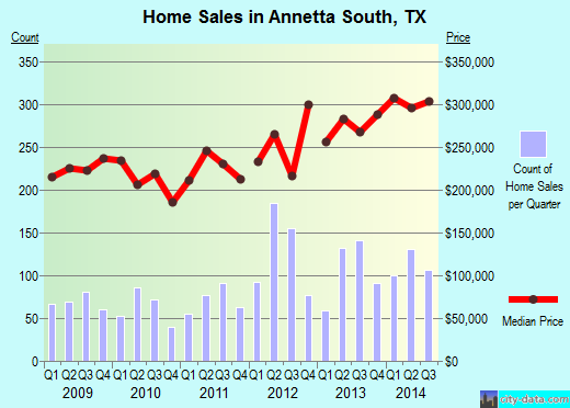 Annetta South,TX real estate house value index trend