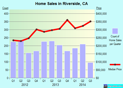 Riverside,CA real estate house value index trend