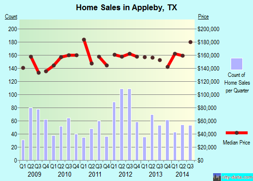 Appleby,TX real estate house value index trend