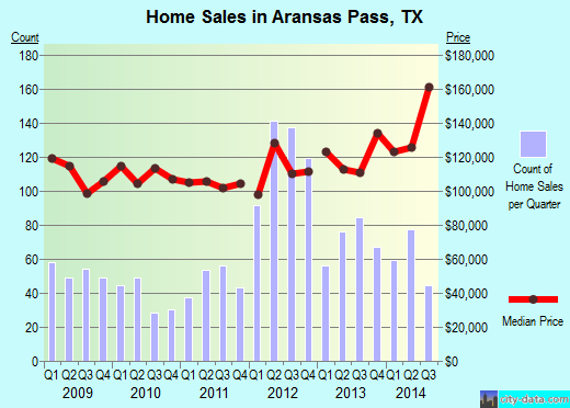Aransas Pass,TX real estate house value index trend
