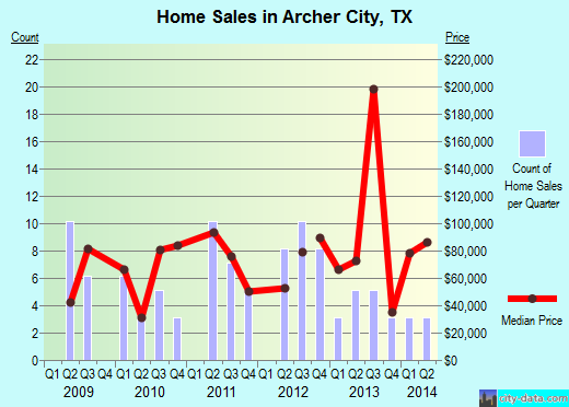 Archer City,TX real estate house value index trend