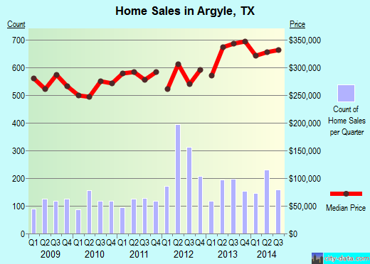 Argyle, TX index of house prices