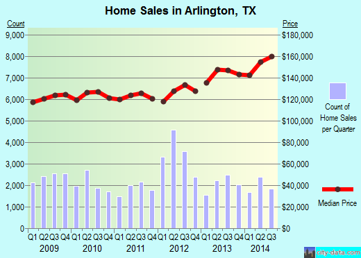 Arlington,TX real estate house value index trend
