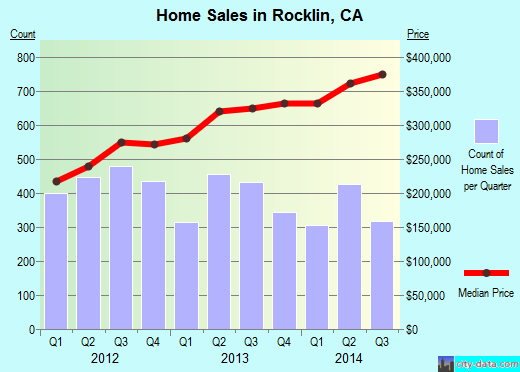 Rocklin,CA real estate house value index trend