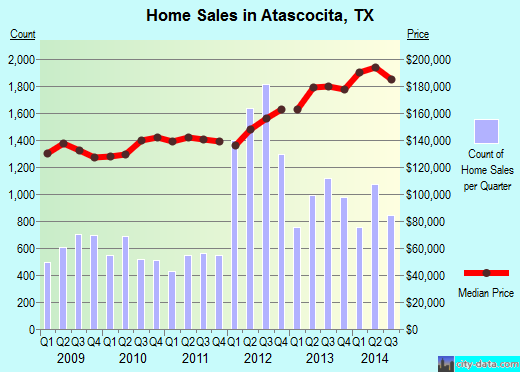 Atascocita,TX real estate house value index trend