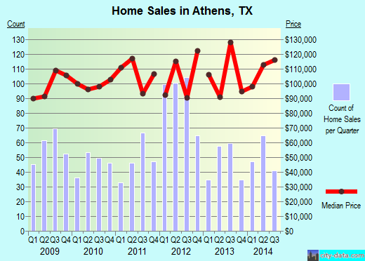 Athens,TX real estate house value index trend