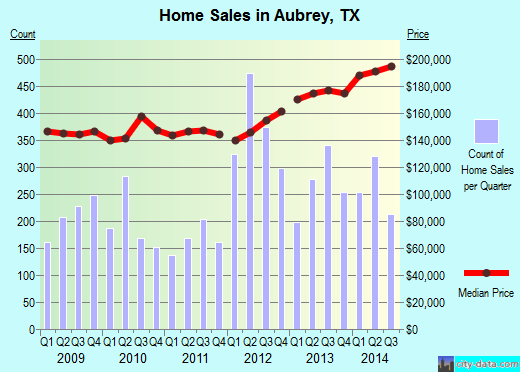 Aubrey,TX real estate house value index trend