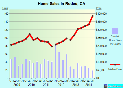 Rodeo,CA index of house prices