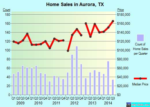 Aurora,TX index of house prices