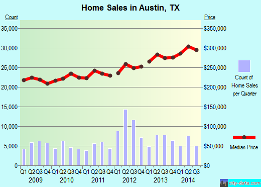 Austin,TX real estate house value index trend
