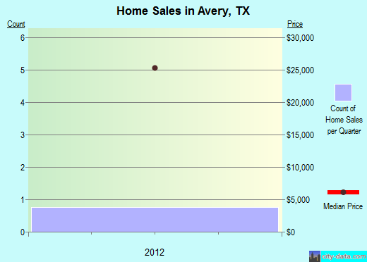 Avery,TX real estate house value index trend