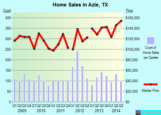 Azle, TX index of house prices