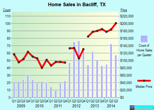 Bacliff,TX real estate house value index trend