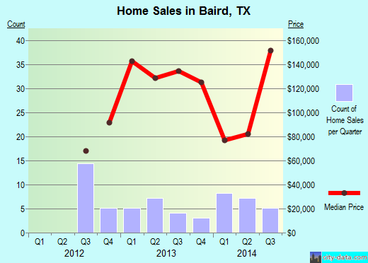 Baird,TX real estate house value index trend