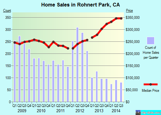 Rohnert Park,CA real estate house value index trend