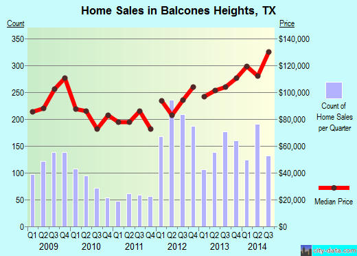 Balcones Heights,TX real estate house value index trend