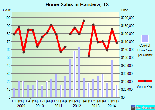 Bandera,TX real estate house value index trend
