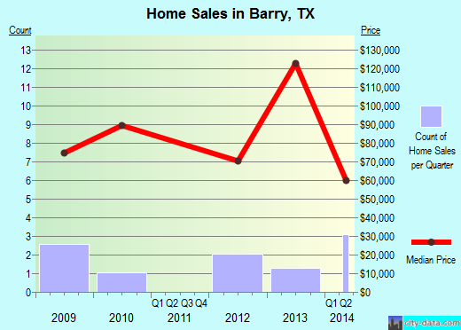 Barry,TX real estate house value index trend
